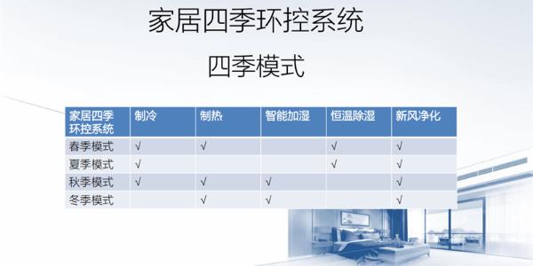 四季环控系统的工作模式